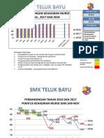 Chart Ponteng
