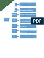 Mapa Conceptual de Las Caractersiticas de La Administracion