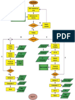 Diagrama de flujo fase de diseño de un robot