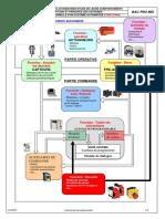 212 Description Fonctionelle_Structuration en Fonctions
