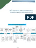 LINEA DE TIEMPO DE LA PSICOLOGIA INDUSTRIAL ORGANIZACIONAL Y LA INGENIERIA INDUSTRIAL