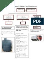 Organizational Chart of Quality Control Laboratory
