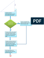 diagrama de flujo sistema operativo