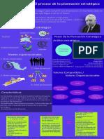 Actividad 2. Infografía. Planeación estratégica
