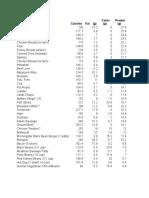 Calorie&Nutritional_Comparison_of_Foods.xls