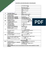 TILDACION DIACRÍTICA DE MONOSÍLABOS Y POLISÍLABOS.doc