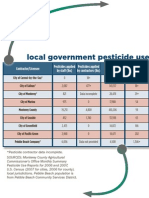 Local Government Pesticide Use Chart