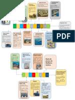 linea de tiempo historia.pdf