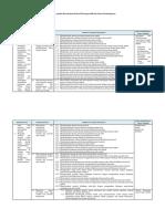 Analisis KI, KD dan IPK Matematika 10.docx
