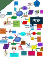 mapa mental el docente y las dinamicas.pptx