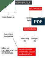 Flujograma Celular