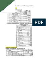 Ringkasan Siklus Akuntansi Dinas (Bergambar)