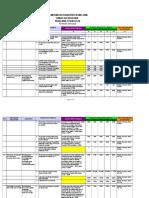 Lamp I Targeting Indikator DINKES Melawi 2016-2021