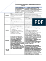 DIFERENCIA ENTRE LOS ENFOQUES EDUCATIVOS TRADICIONALES Y EL ENFOQUE SOCIOFORMATIVO COMPLEJO.docx