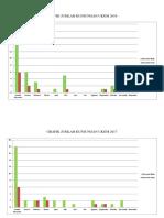 Grafik Jumlah Kunjungan Ukgm 2016, 2017, 2018.
