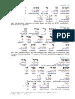 Kejadian 24 Ibrani Inggris Indonesia Interlinear