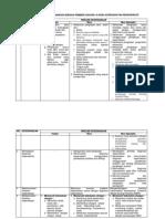 DAFTAR RINCIAN KEWENANGAN PEMBERI ASUHAN  DI AREA   KEPERAWATAN PERIOPERATIF (14 Desember 2015).pdf