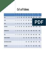 CV of valves