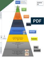 Piramide de La Marca Personal