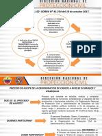 Presentación Del Proceso Ajuste Redan