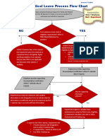 Fmla Process Flow