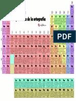tabla-periodica-ortografia-1.pdf