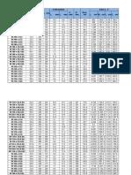 Tabela de Bitolas - Perfis GERDAU
