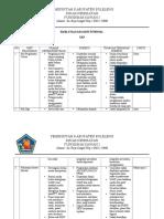 Hasil Evaluasi Audit Ukp