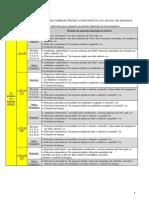 Tabela de exigências adicionais para ocupações em subsolos diferentes de estacionamento.pdf