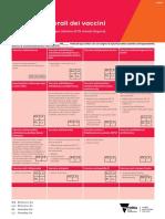 1305018 Vaccine Side Effects V2 2ppA4 Italian - PDF