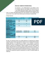 Actividad 2.Teorías del comercio.docx