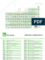 ASI Periodic Table Flyer