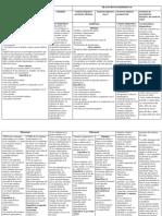 Cuadro Trastornos (Psicopatología)