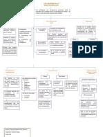 Mapa- Los Paradigmas de La Investigacion Social