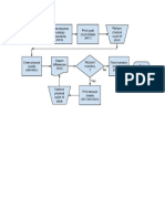 Cycle Counting Process Flow