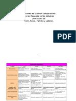 Cuadros Comparativos Recursos Civil Familia en chile