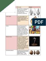 Conceptos de antropología