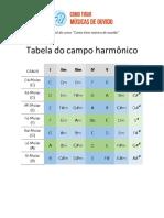 Tabela Do Campo Harmônico - Leandro Kasan