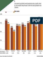 Black graduation rates