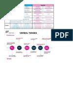 TIEMPOS VERBALES + PRONOMBRES.docx