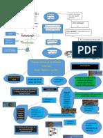 mapa mental dogma.pdf