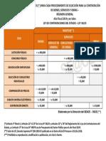 Topes Para Procedimiento de Seleccion - 2019