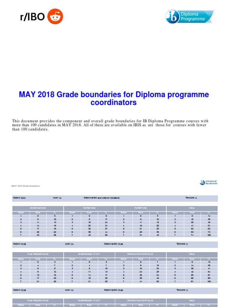 Ib psychology coursework grade boundaries ganoderma research papers