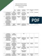 Perencanaan Perbaikan Strategis (Pps) Pap