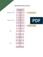 Diagrama de Bloques - CONCENTRADOS