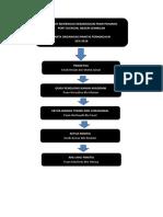 Carta Organisasi Perniagaan