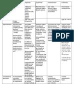 Tabla comparativa de Racionalismo, Empirismo, Apriorismo, Asociacionismo y Positivismo