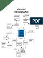 Mapa Mental Modelo Canvas