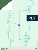 Soporte de Desarrollo de Hardware y Software - Mapa Mental (1)
