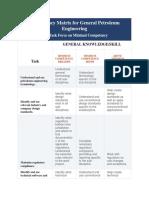 Competency Matrix for Petroleum Engineering